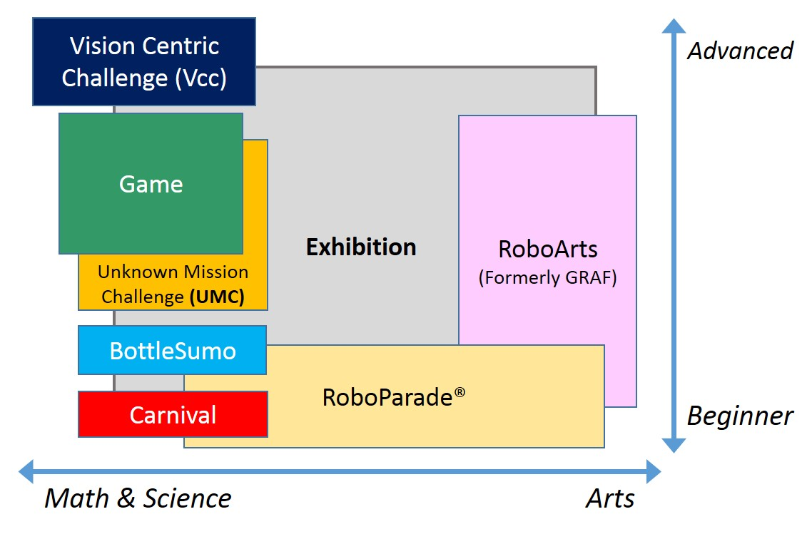 Robofest Wide/Deep Categories